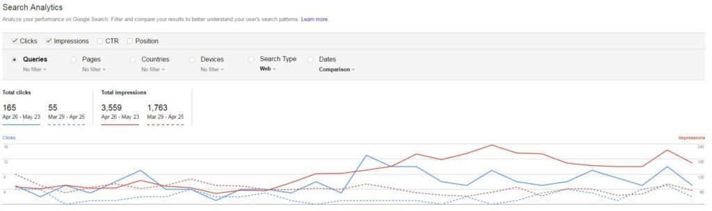 results of seo